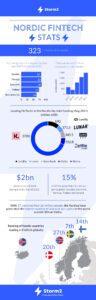 fintech Nordics statistics facts Sweden